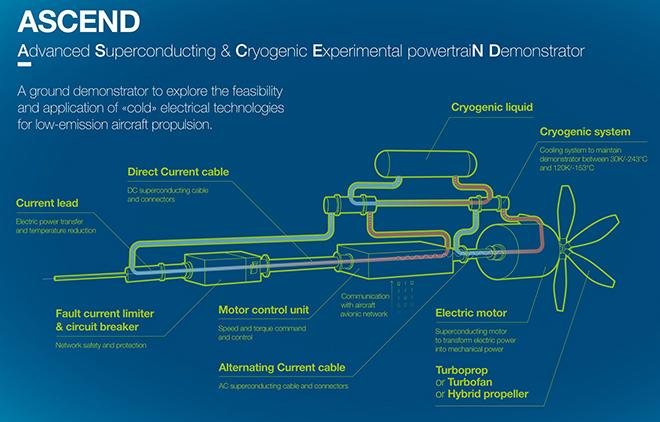 superconductividad airbus