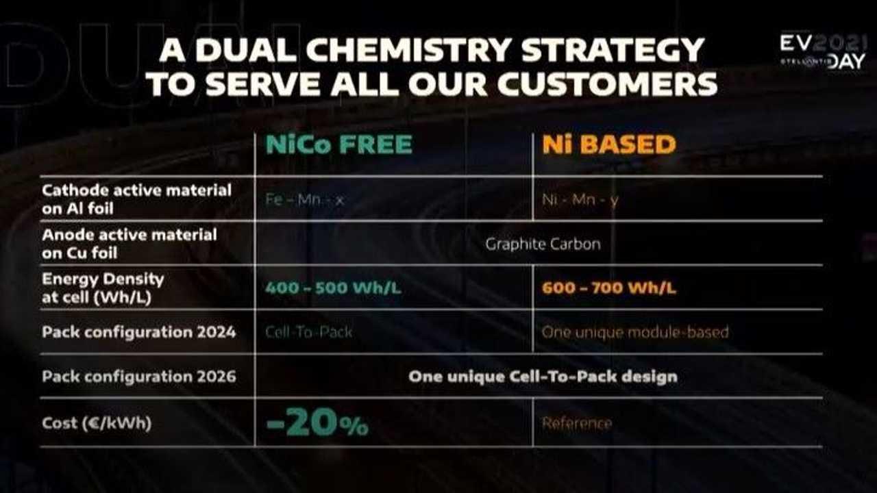 Los dos tipos de batería que utilizará Stellantis para el próximo eléctrico