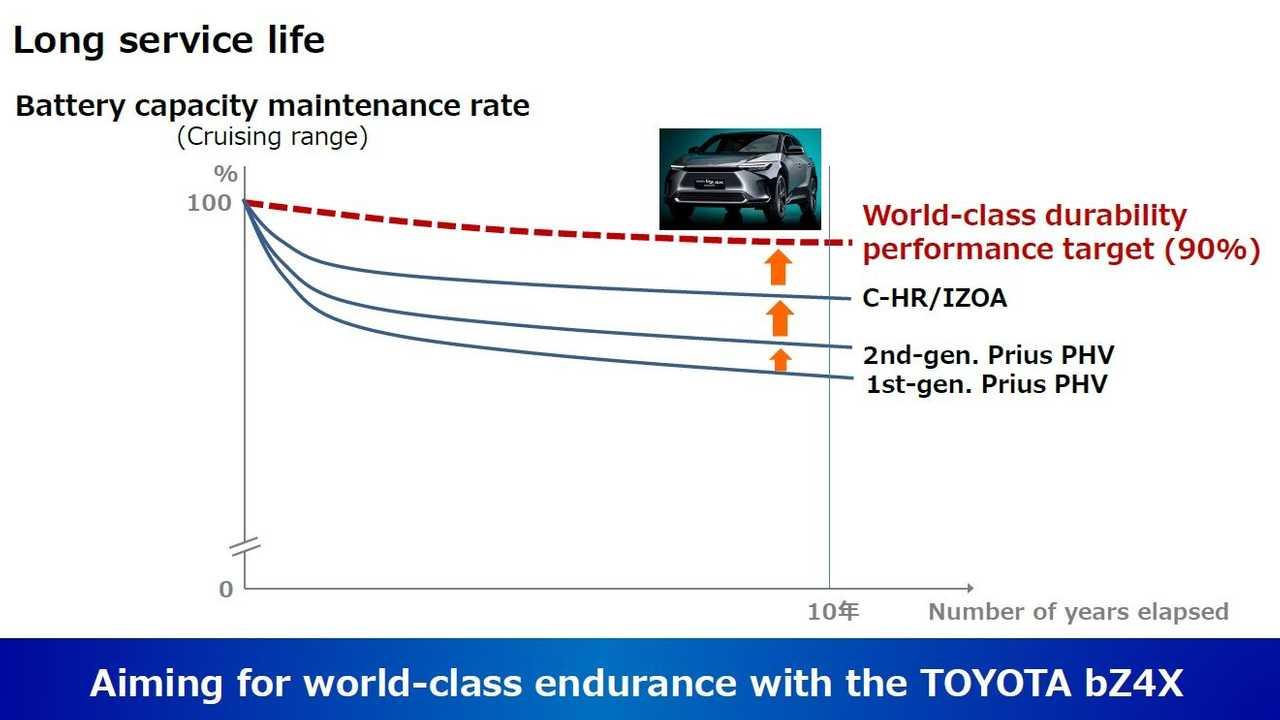 Presentación de desarrollo y suministro de baterías de Toyota - 7 de septiembre de 2021